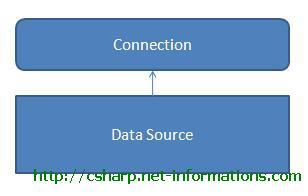 C Ado Net Connection