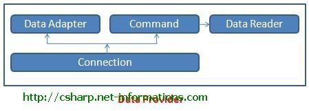 C# ADO NET data Providers Tutorial
