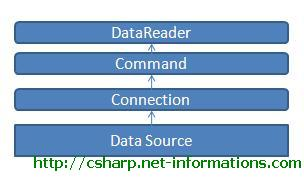 Datareader in ado. Net.